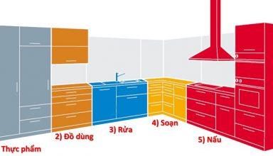 5 khu vực chức năng không thể thiếu trong thiết kế tủ bếp hiện đại